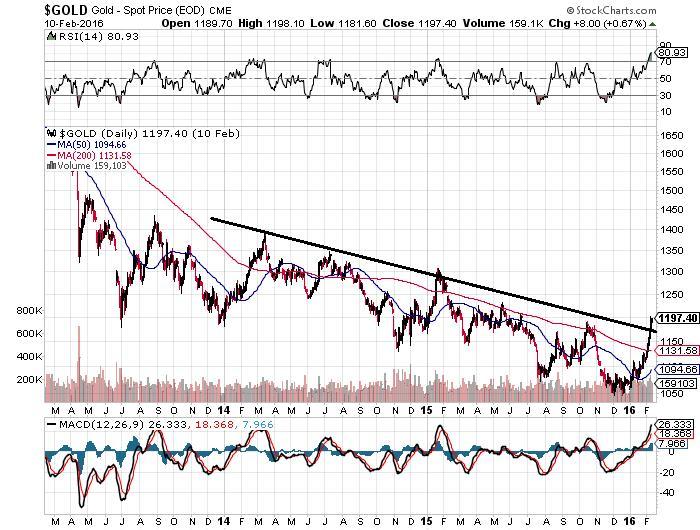 Gold Spot Price Chart