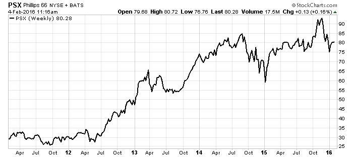 Phillips 66 Chart