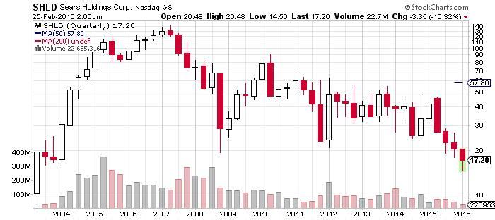 SHLD Sears Holdings Corp