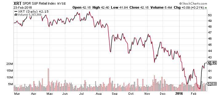 S&P Retail Index ETF
