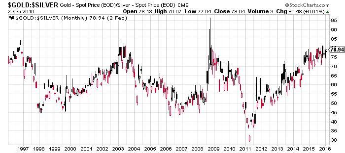 Silver- Spot Price Chart