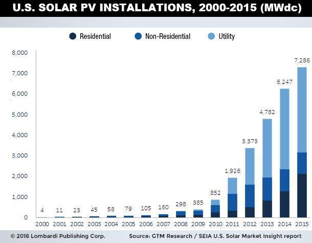 U.S. Solar PV Installations