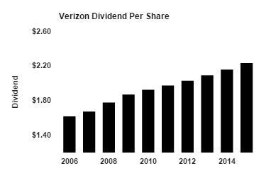 Verizon Chart
