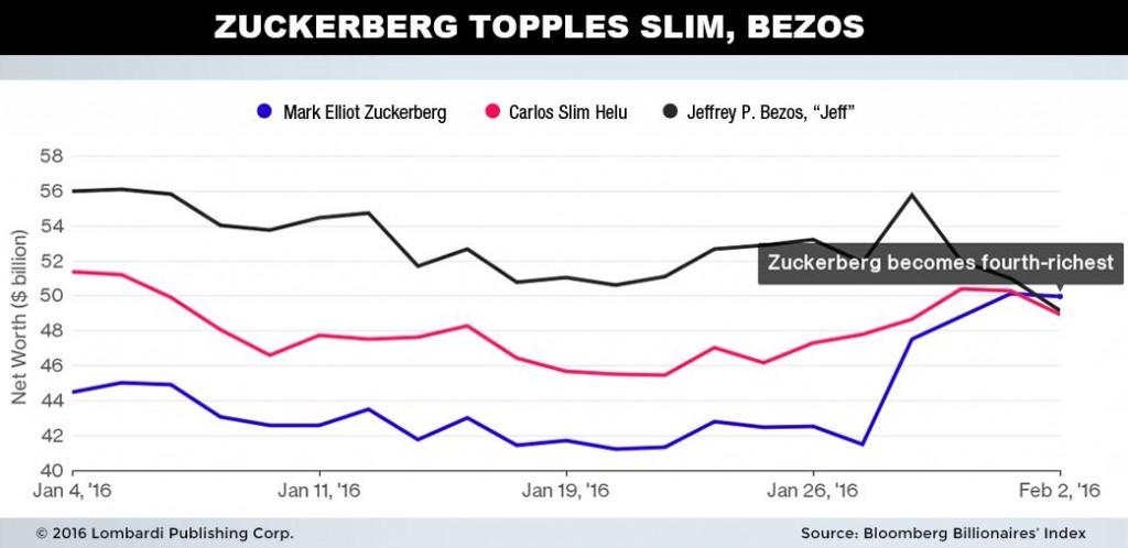 Zukerberg Topples Slim Chart