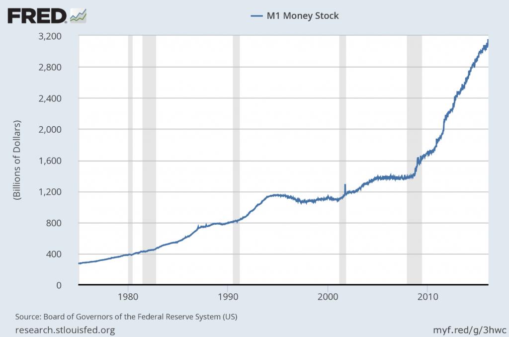 fred m1 money stock chart