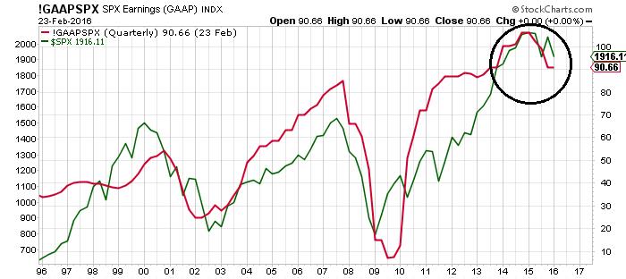 gaapspx spx earnings chart 1
