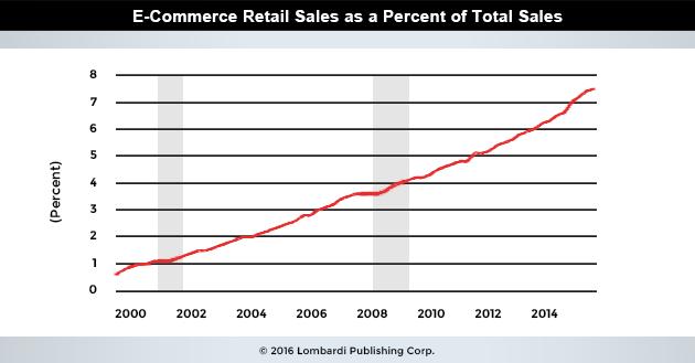 ECommerce_RetailSales