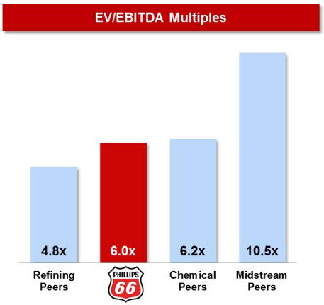 EV Multiples