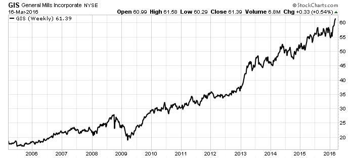 General Mills  Inc NYSE chart