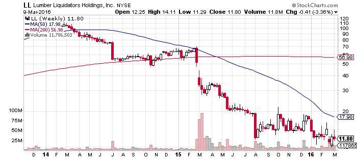 Lumber Liquidators Holdings Inc