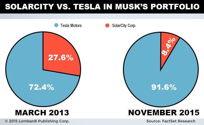Musk Portfolio Chart