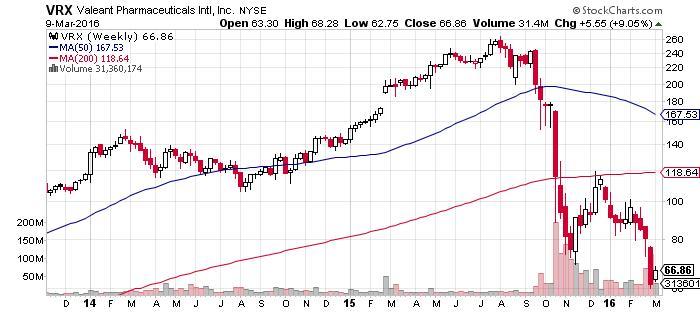 Valeant Pharmaceuticals Intl Inc stock chart
