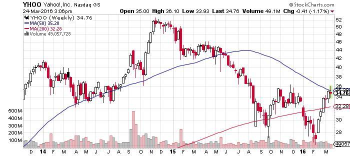 YHOO stock chart