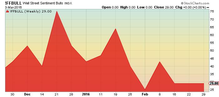 ffbull wall street sentiment bulls indx chart