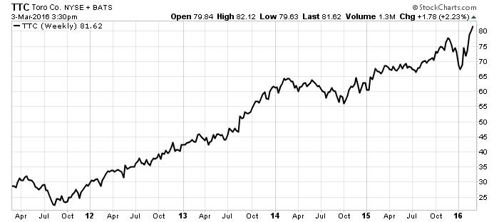 ttc toro nyse stock chart