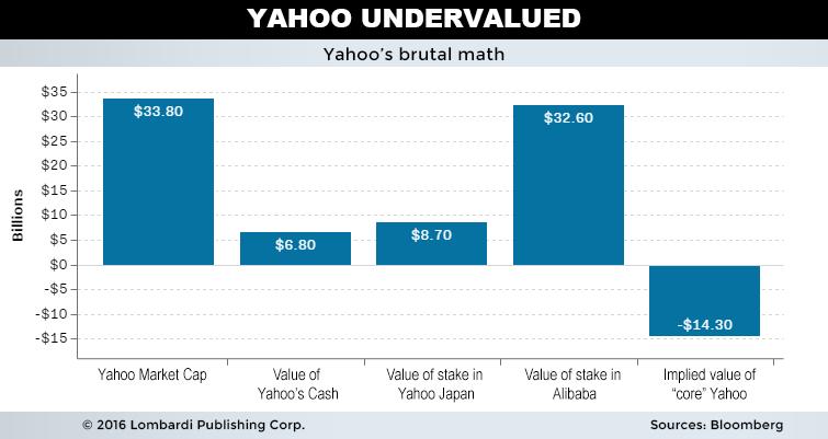 yahoo stock udervalued chart