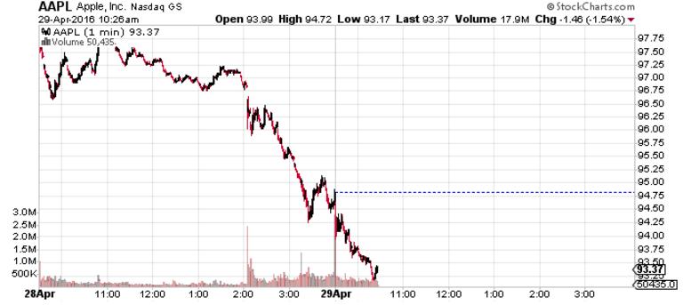 Apple INC NASDAQ