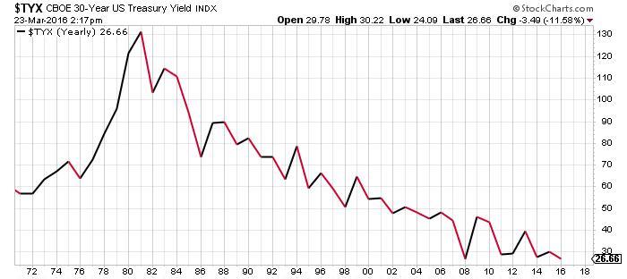 CBOE 30-year U.S. bond yield INDX