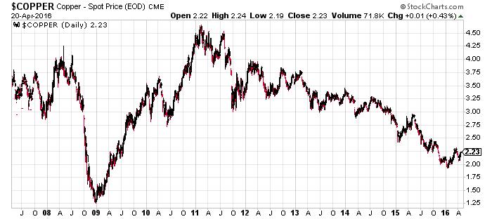 Copper-Spot Price CME