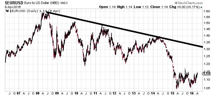 EUR to U.S. Dollar INDX