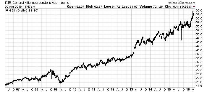 GIS General Mills, Inc. Chart