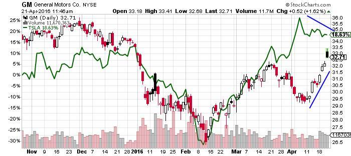 GM General Motors Company NYSE Chart
