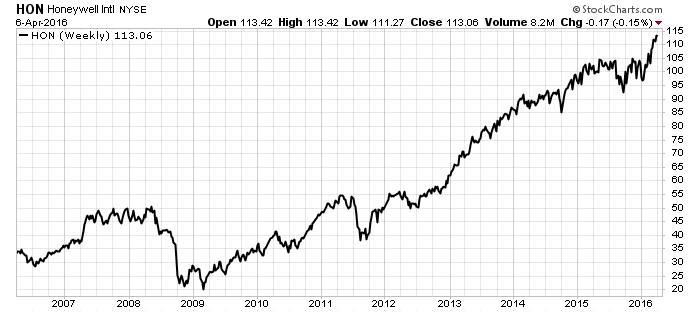 Honeywell intl NYSE
