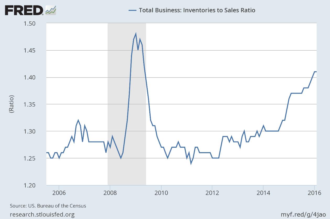 Inventories to Sales Ratio