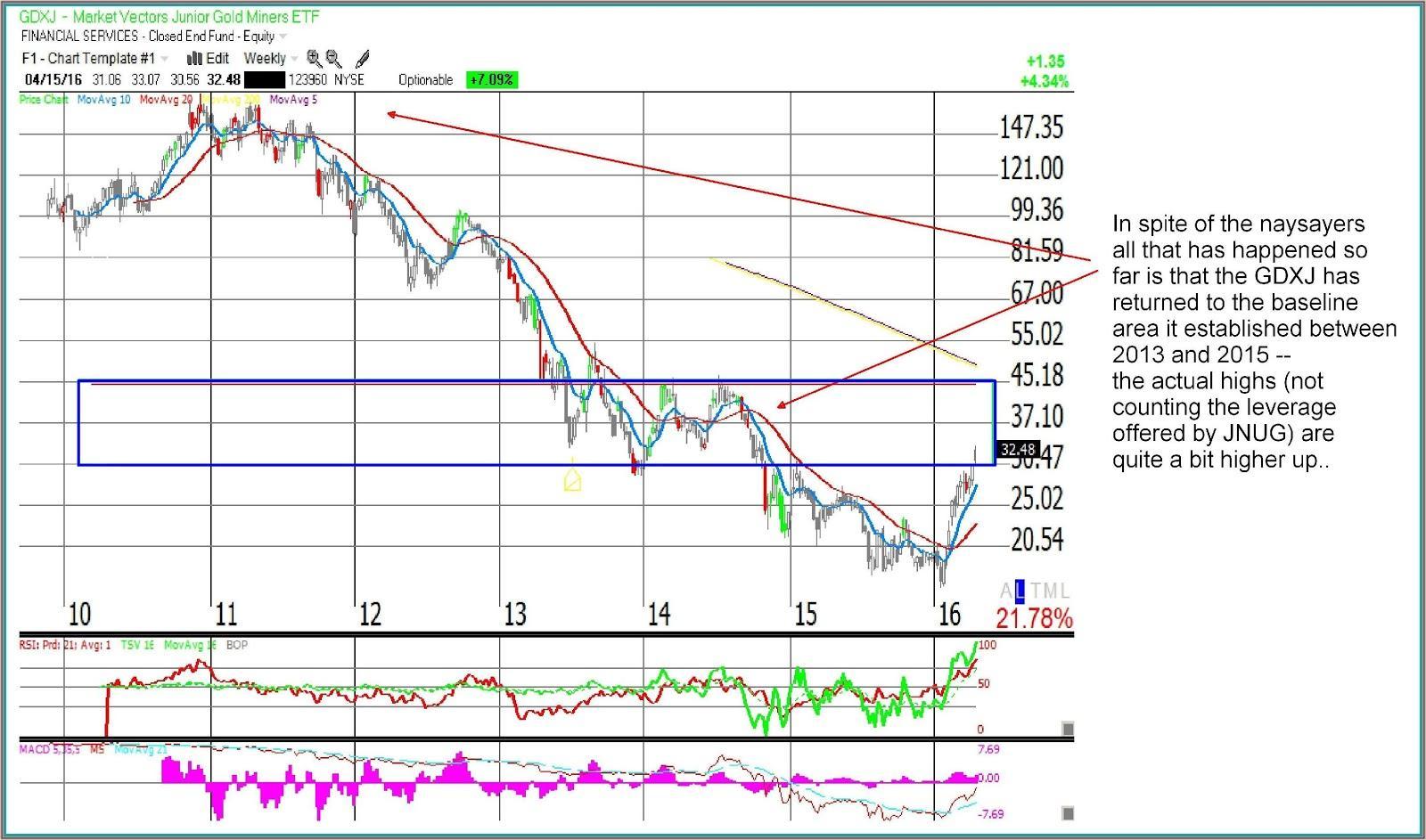 Market Vectors Junior Gold Miners ETF