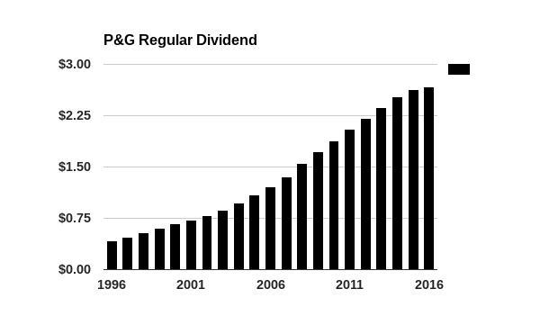 P & G Regular Dividend