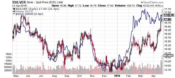 Silver-Spot Price CME