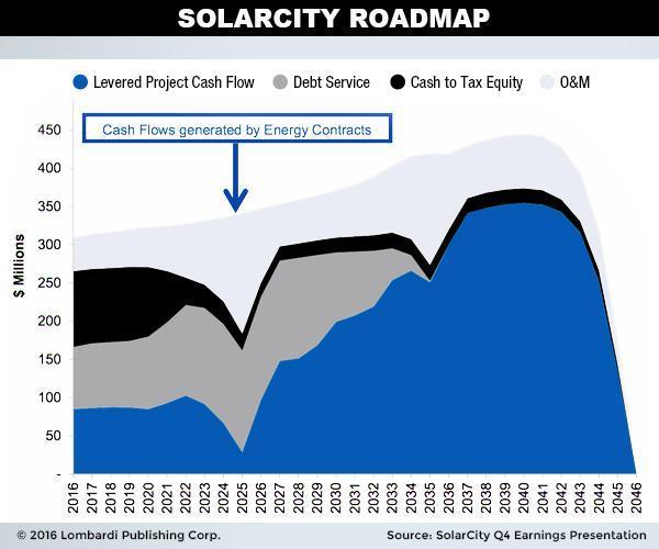 Solarcity Roadmap Chart