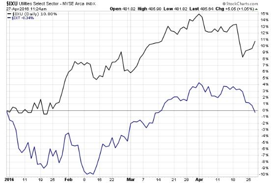 Utilities stocks INDX