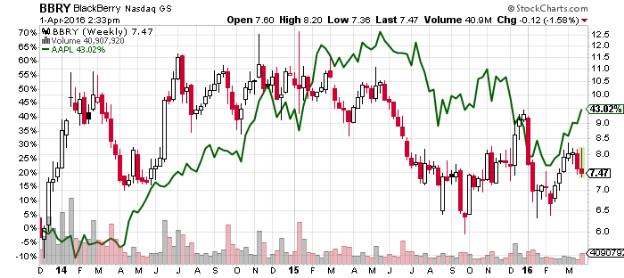 blackberry nasdaq stock chart