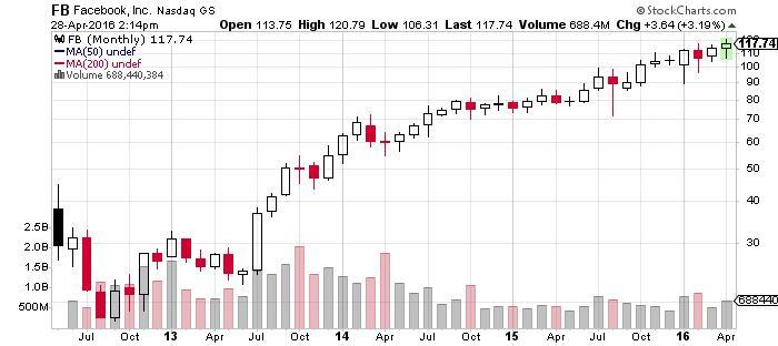 facebook nasdaq stock chart