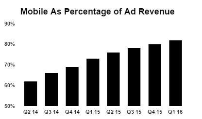 mobile ad percentage of ad revenue