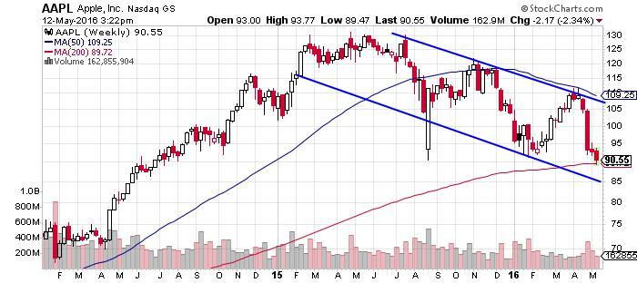 AAPL Alphabet Inc NASDAQ Chart