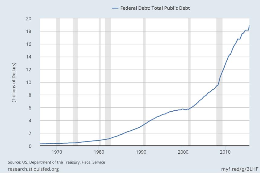 Federal Dept