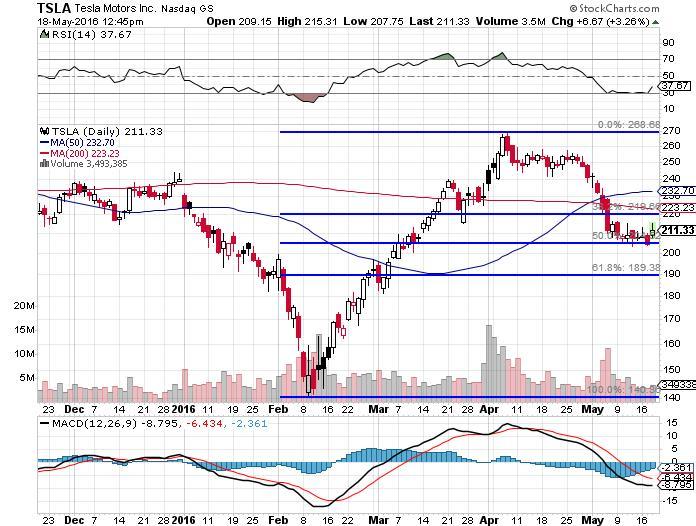 Tesla's Stock Chart
