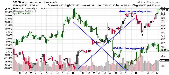 amzn stock nasdaq chart