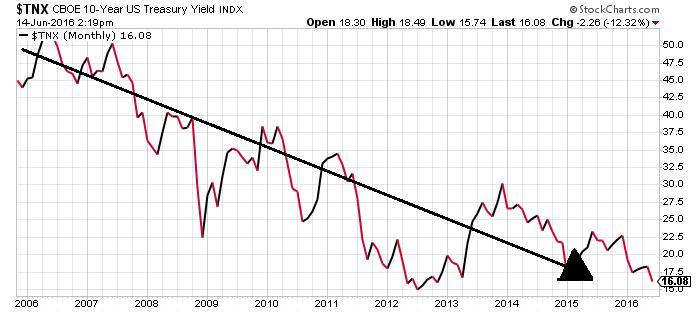 10-year U.S. Treasuries INDX