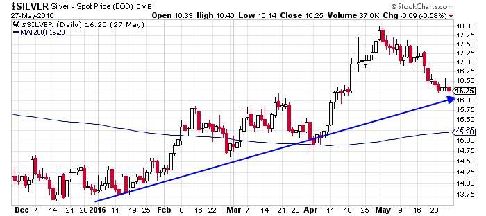 Silver - Spot Price CME