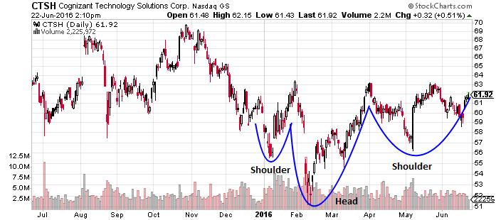 ctsh stock chart analysis