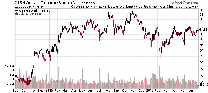 ctsh stock chart