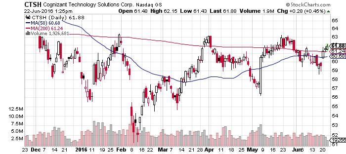 ctsh stock-chart