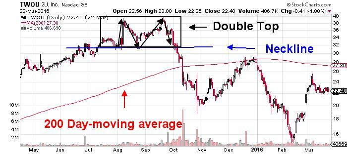 2U Inc NASDAQ Chart
