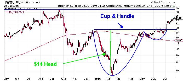 2U Inc NASDAQ INDX