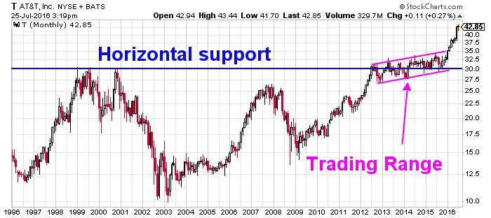 AT&T Inc. NYSE Chart