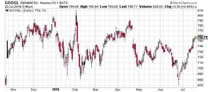 Alphabet Inc NASDAQ Chart