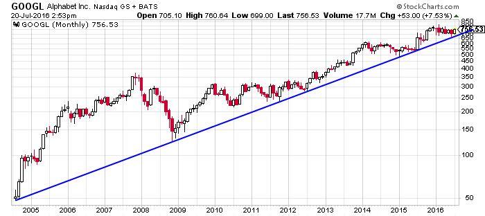 Alphabet Inc NASDAQ